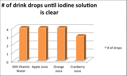 experimental design for orange juice vitamin We updated the design of this whether the fortification of orange juice with vitamin d a randomized controlled trial testing the effect of a multi.